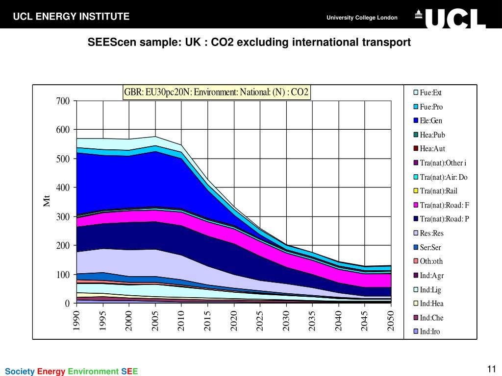 SEEScen sample: UK : CO2 excluding international transport