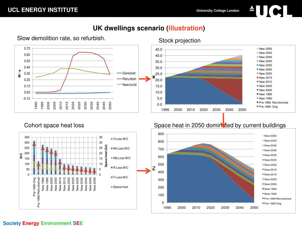 UK dwellings scenario (