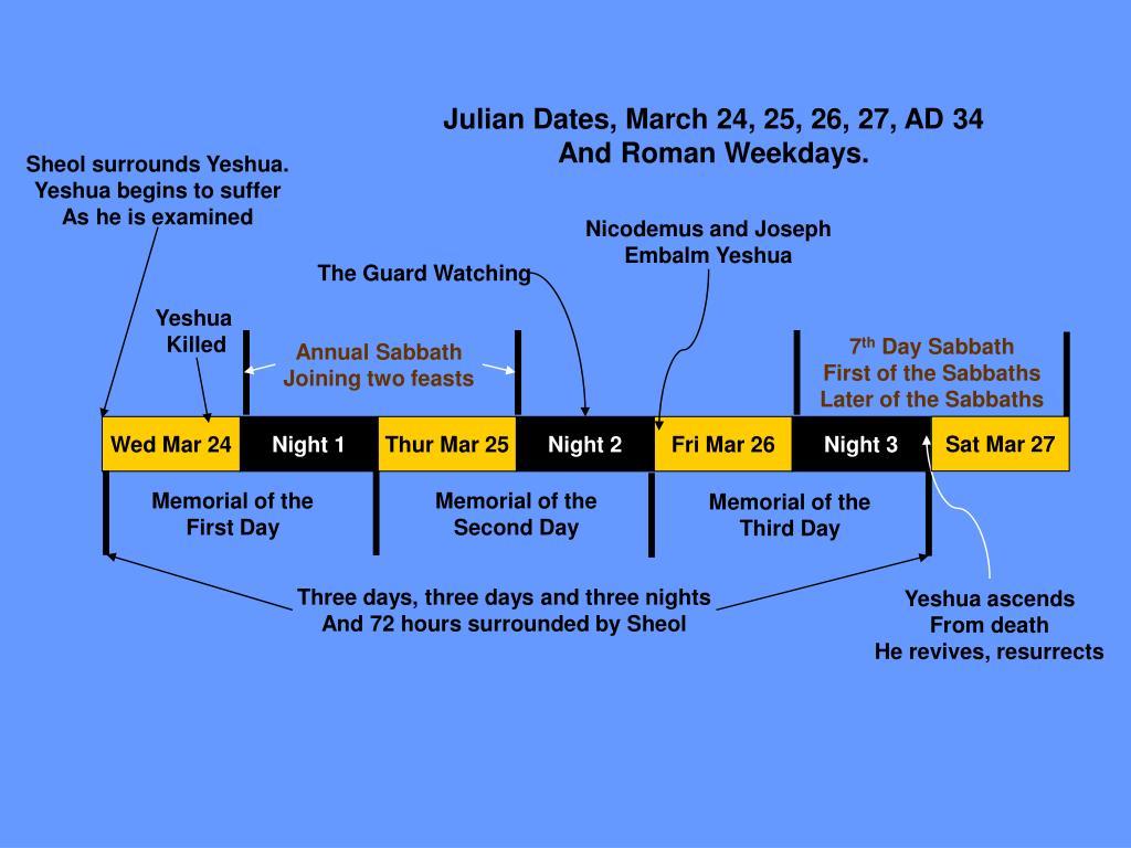 Julian Dates, March 24, 25, 26, 27, AD 34