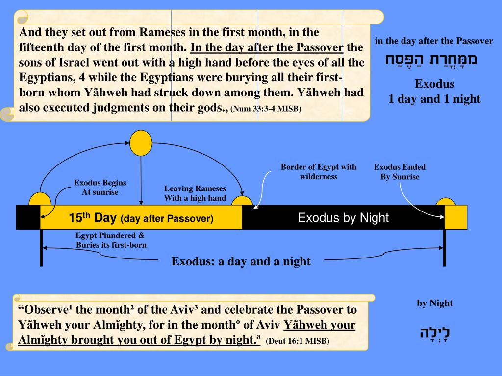 And they set out from Rameses in the first month, in the fifteenth day of the first month.