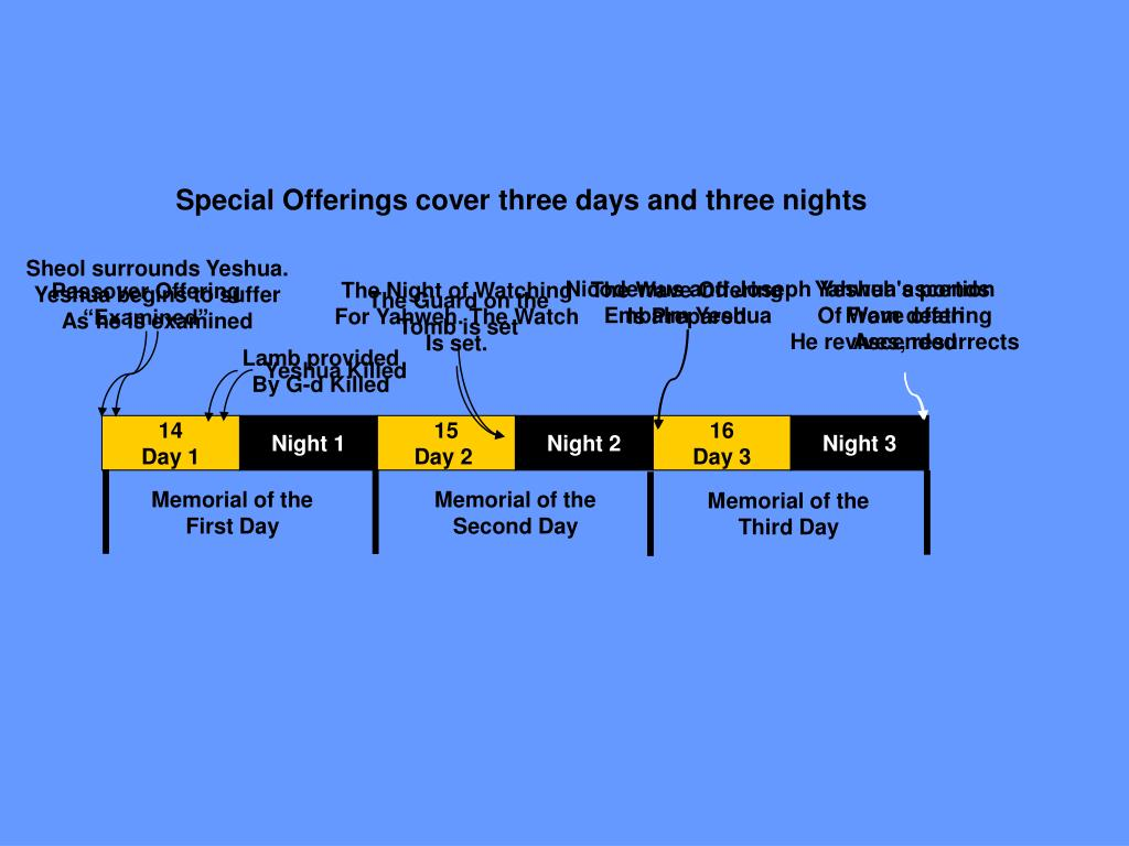 Special Offerings cover three days and three nights