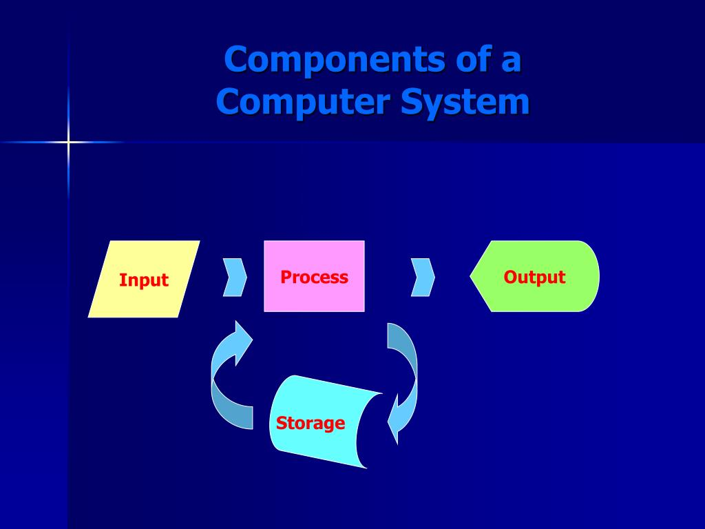 Components of a