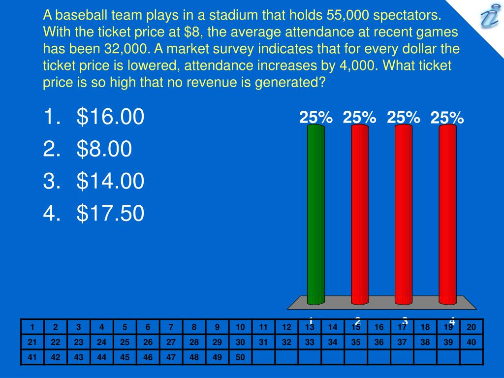 A baseball team plays in a stadium that holds 55,000 spectators. With the ticket price at $8, the average attendance at recent games has been 32,000. A market survey indicates that for every dollar the ticket price is lowered, attendance increases by 4,000. What ticket price is so high that no revenue is generated?