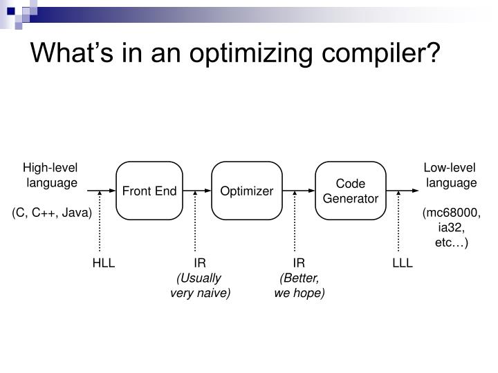 What s in an optimizing compiler