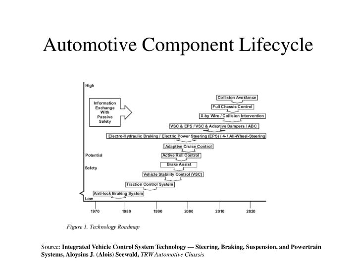 Automotive Component Lifecycle