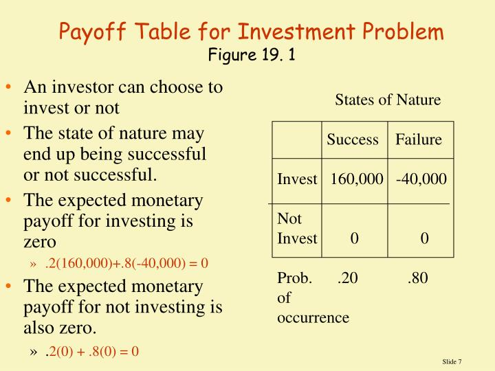 Payoff Table for Investment Problem