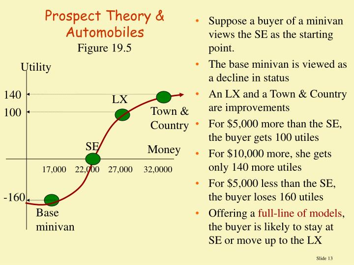 Prospect Theory & Automobiles