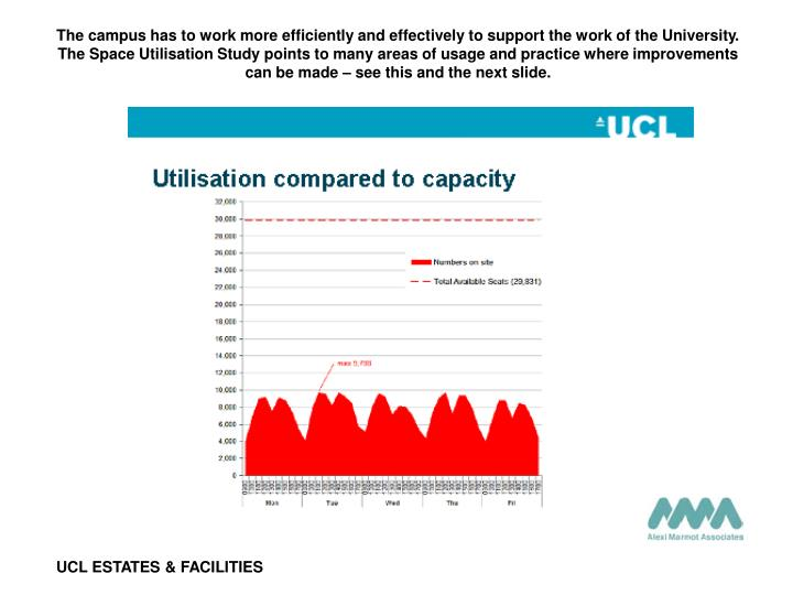 The campus has to work more efficiently and effectively to support the work of the University. The Space Utilisation Study points to many areas of usage and practice where improvements can be made – see this and the next slide.