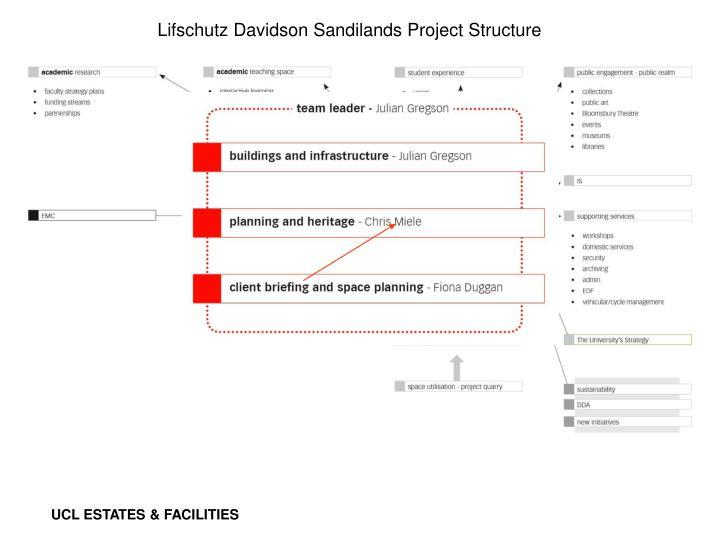 Lifschutz Davidson Sandilands Project Structure