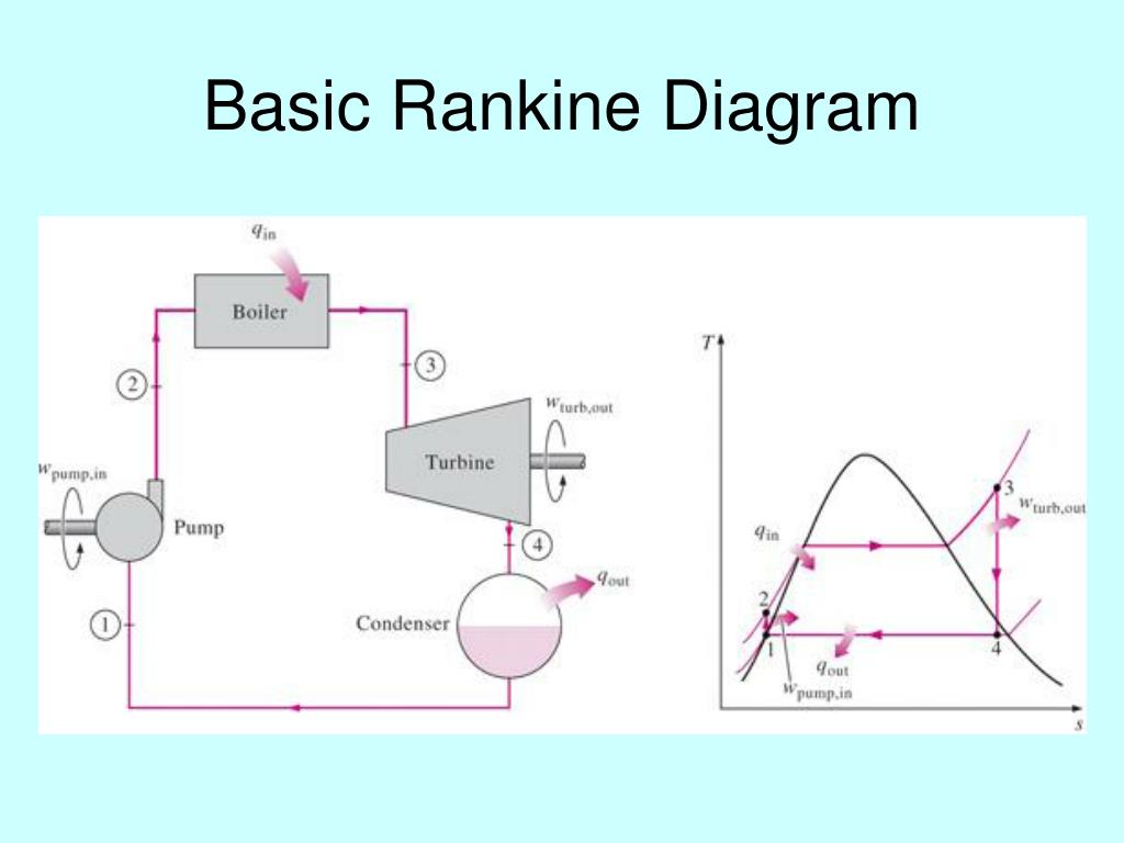 Basic Rankine Diagram