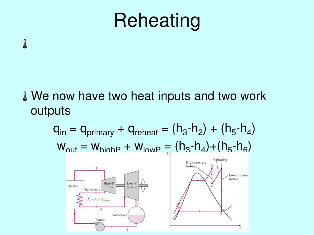 Reheating