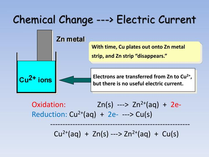 Electrons are transferred from Zn to Cu