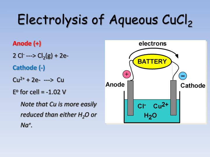 Electrolysis of Aqueous CuCl