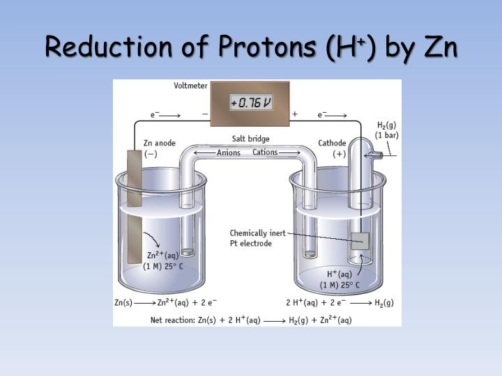 Reduction of Protons (H