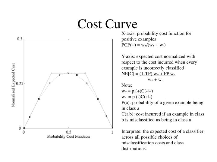 Ppt class imbalance vs cost sensitive learning for Value curve analysis template