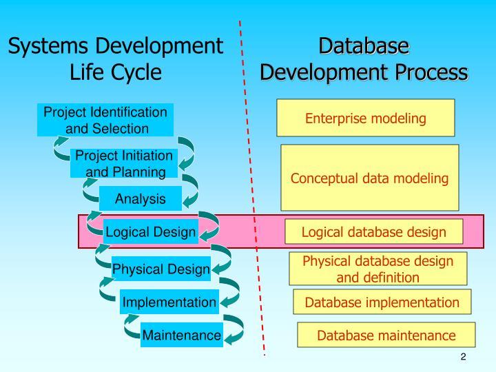 database development process Devconnections presentation: the database development process  the database development processzip tags data generation database.