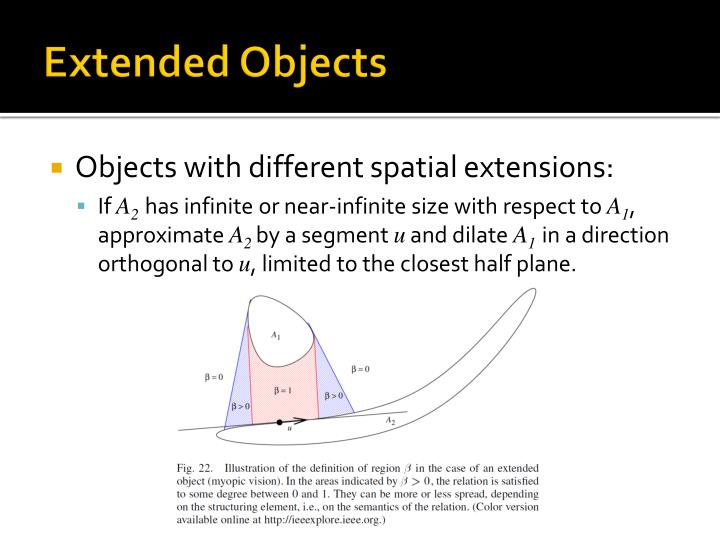 Extended Objects