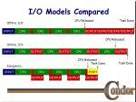 i o models compared