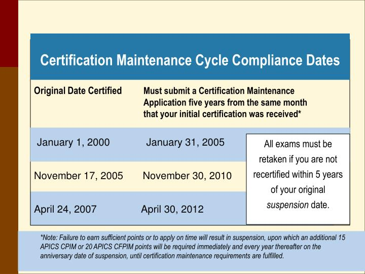 Certification Maintenance Cycle Compliance Dates