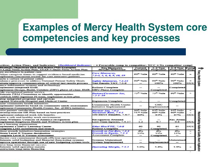 Examples of Mercy Health System core competencies and key processes