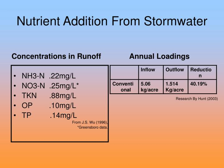 Nutrient Addition From Stormwater