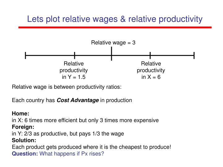 Relative wage = 3