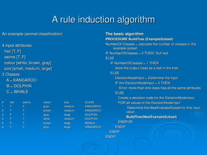 A rule induction algorithm2
