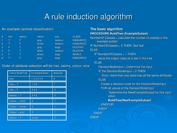 A rule induction algorithm3