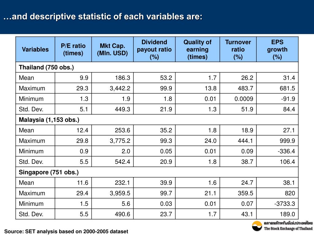 …and descriptive statistic of each variables are: