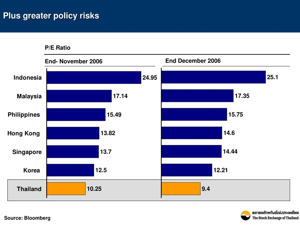 Plus greater policy risks