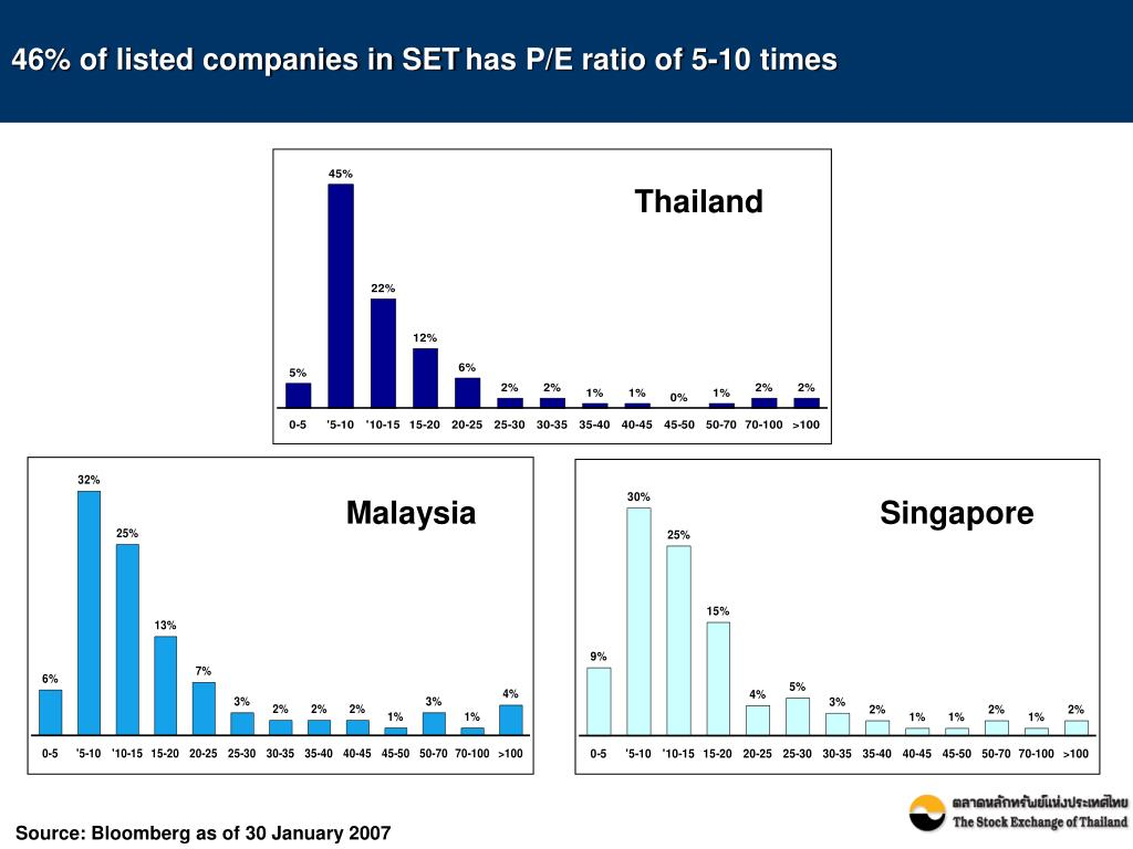 46% of listed companies in SET