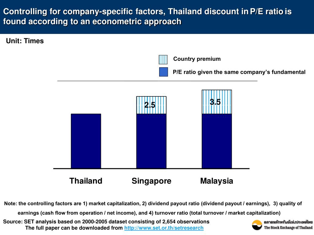 Controlling for company-specific factors, Thailand discount in