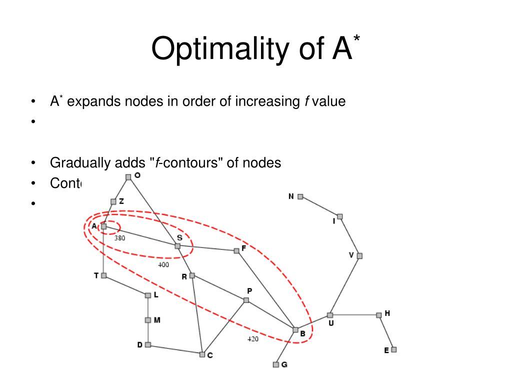 Optimality of A