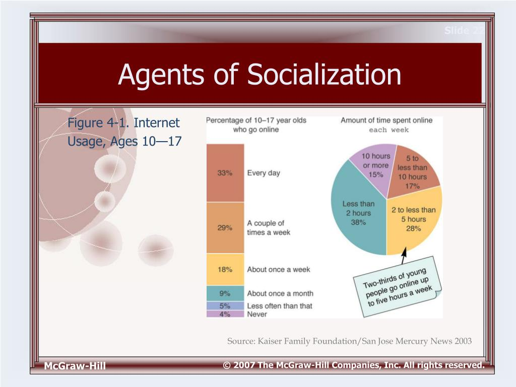 the agents of socialization Agents of socialization, and facebook i have noticed that facebook users often hope that their friends will like or comment on their photos, posts, etc it seems for.
