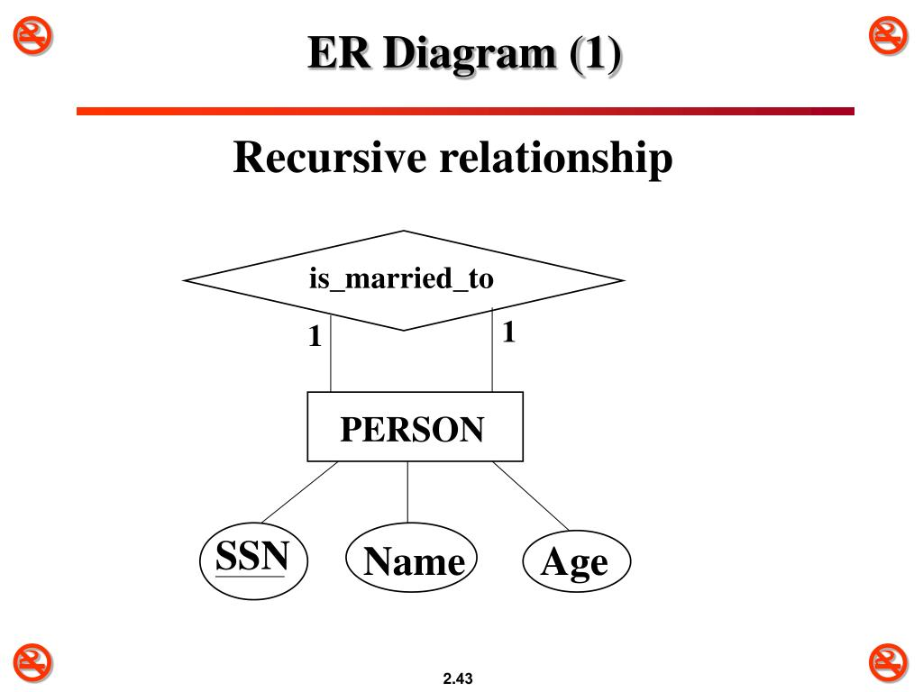 PPT Chapter 3 Data Modeling Using the Entity