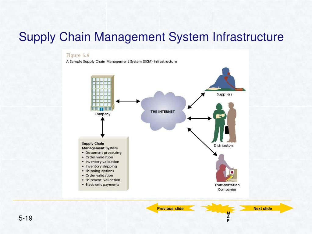 Supply Chain Management System Infrastructure