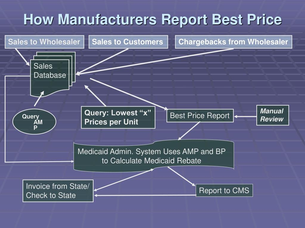 How Manufacturers Report Best Price