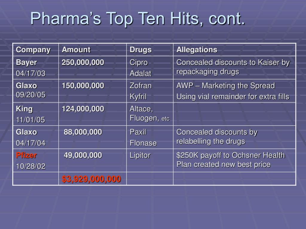 Pharma's Top Ten Hits, cont.
