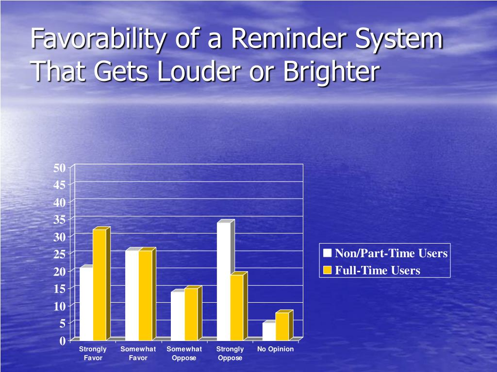 Favorability of a Reminder System That Gets Louder or Brighter