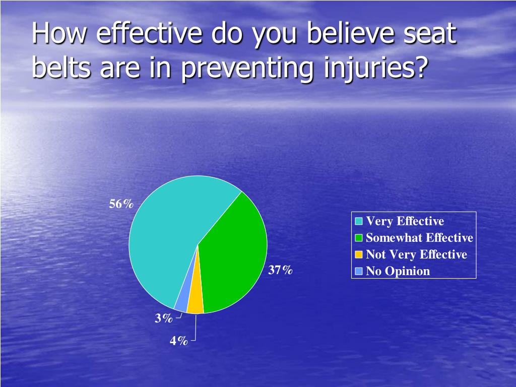 How effective do you believe seat belts are in preventing injuries?