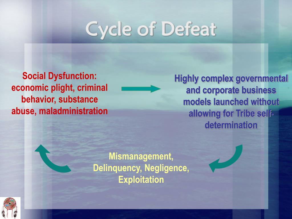 Cycle of Defeat