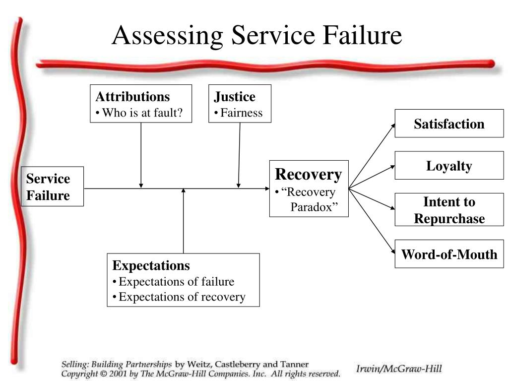 Assessing Service Failure