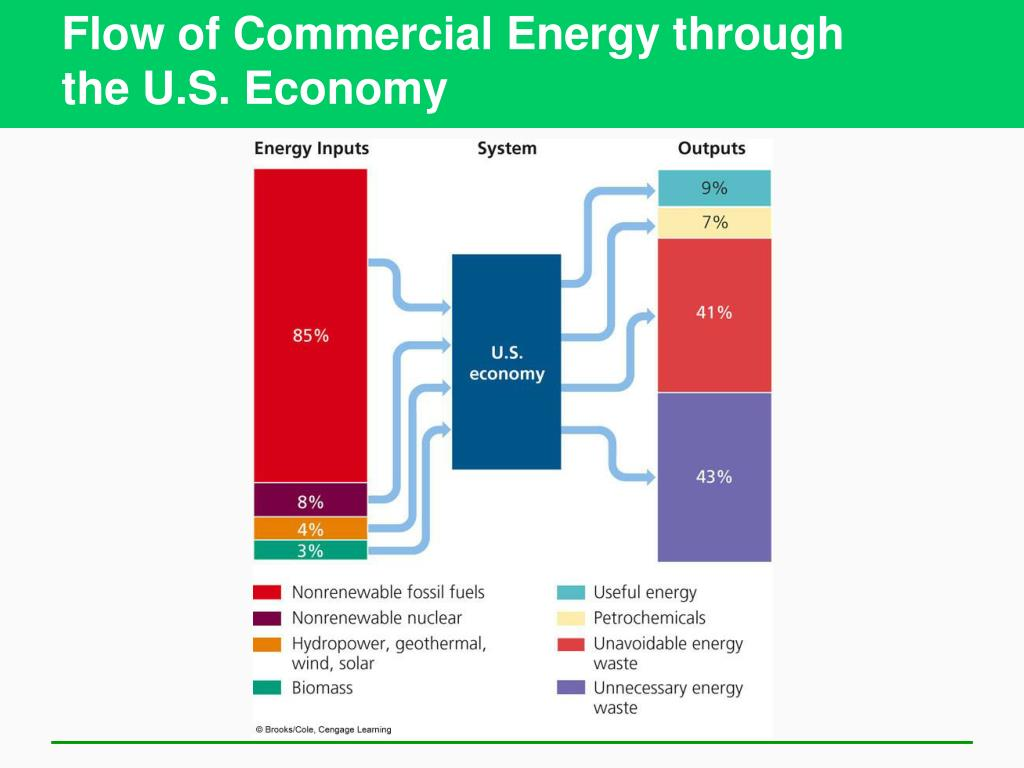 Flow of Commercial Energy through