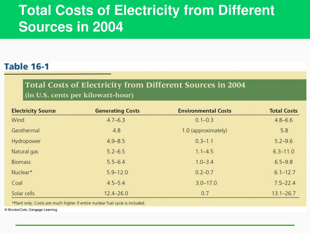 Total Costs of Electricity from Different Sources in 2004