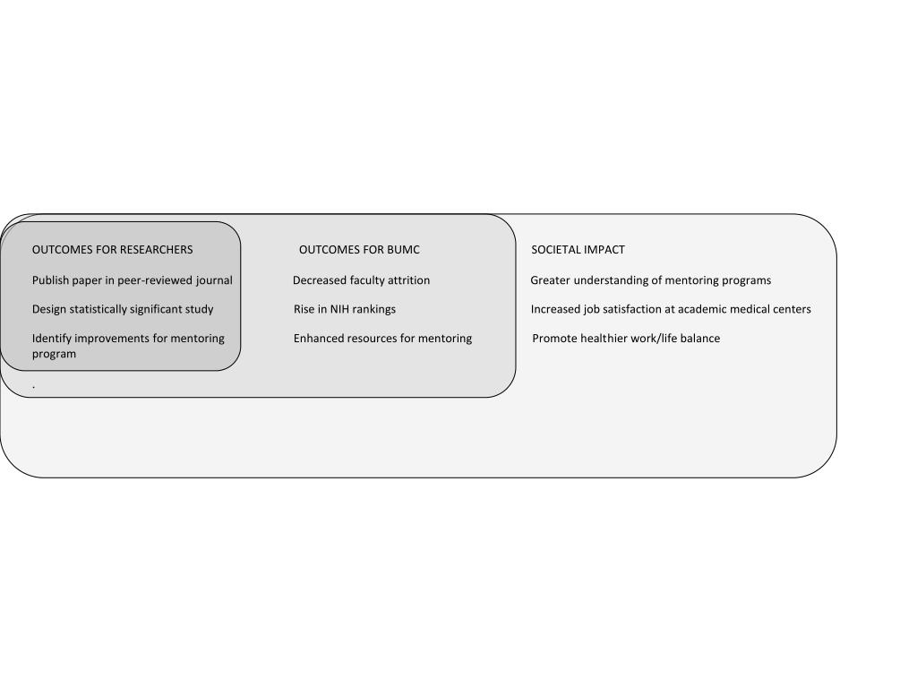 OUTCOMES FOR RESEARCHERS