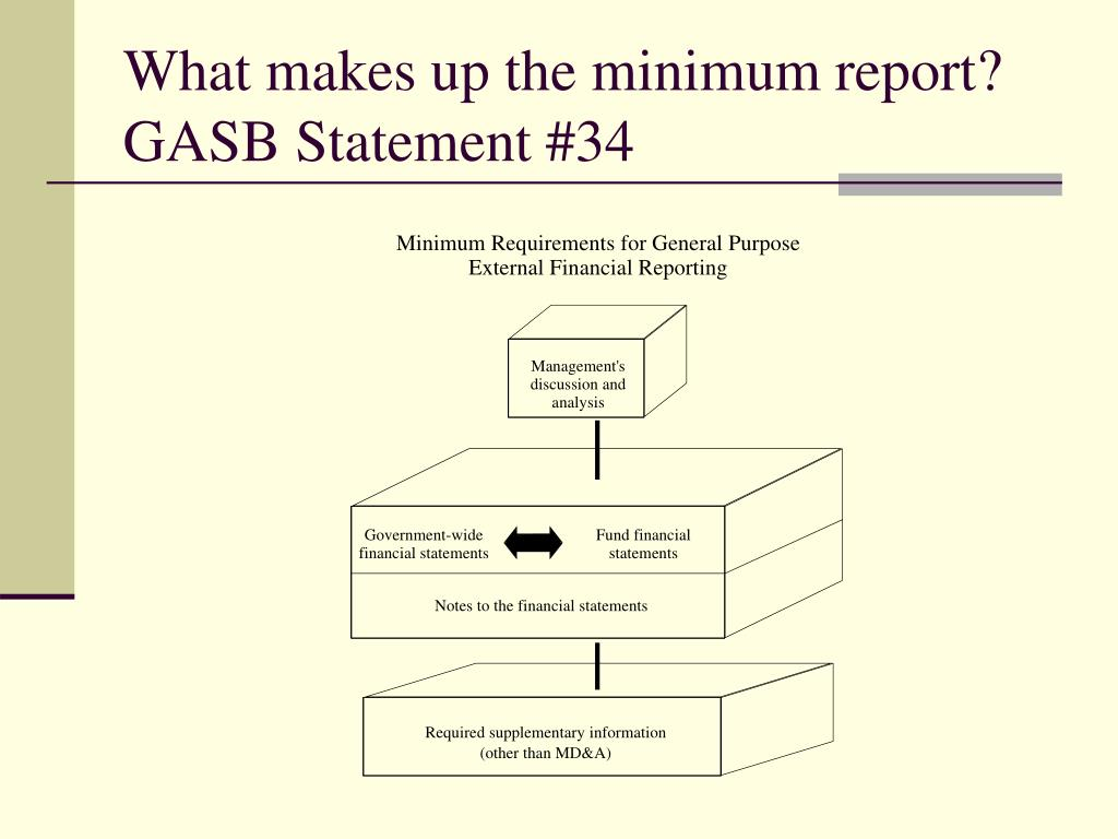 What makes up the minimum report?