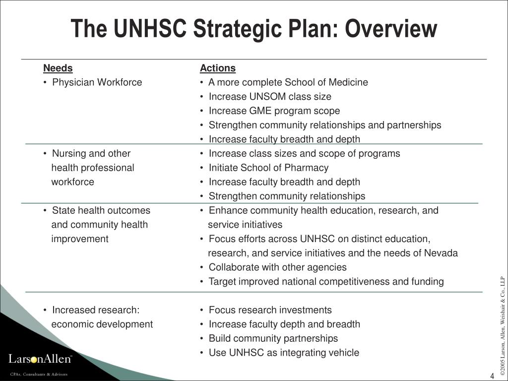 The UNHSC Strategic Plan: Overview