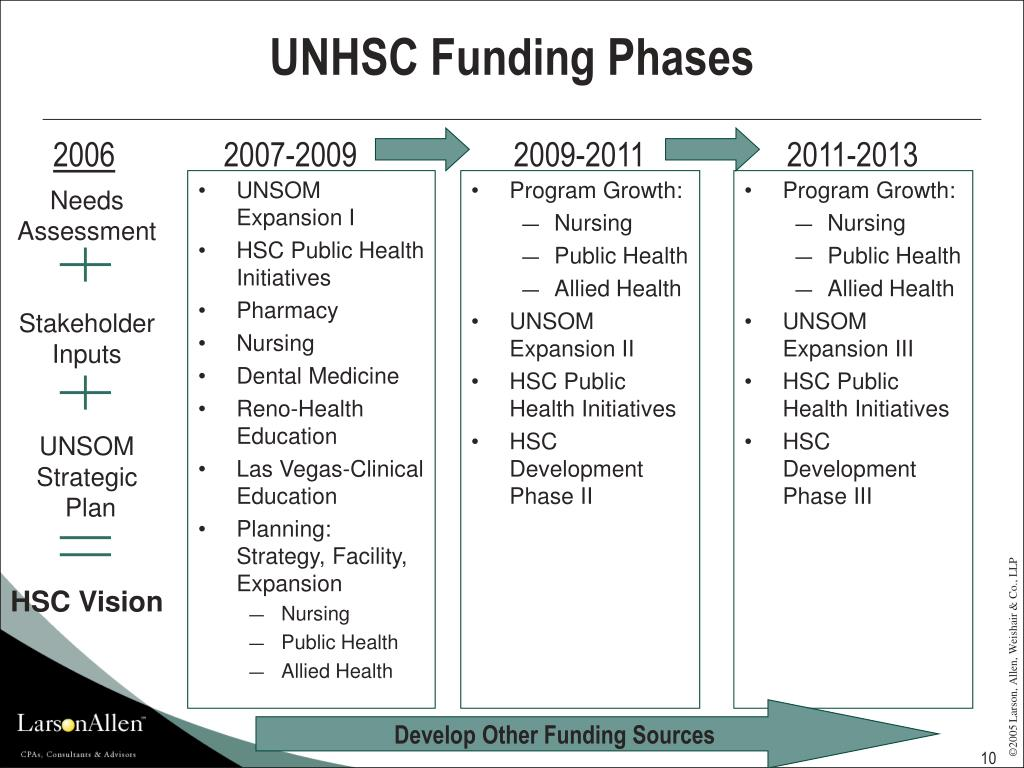 UNHSC Funding Phases