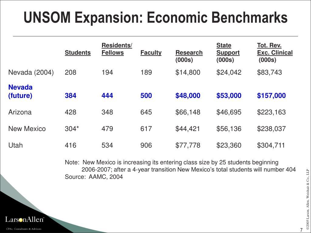 UNSOM Expansion: Economic Benchmarks