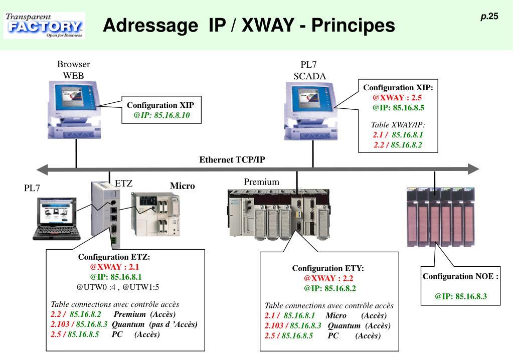 Adressage  IP / XWAY - Principes